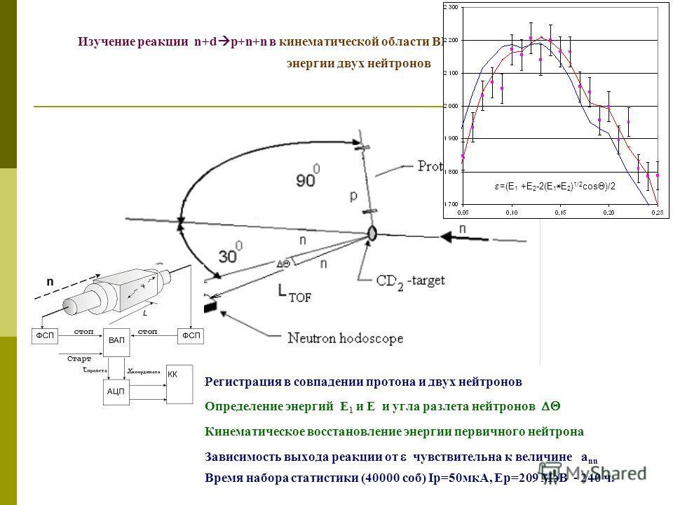 Изучение реакции n+d p+n+n в кинематической области ВКС при малой относительной энергии двух нейтронов Регистрация в совпадении протона и двух нейтронов Определение энергий E 1 и E и угла разлета нейтронов Кинематическое восстановление энергии первич