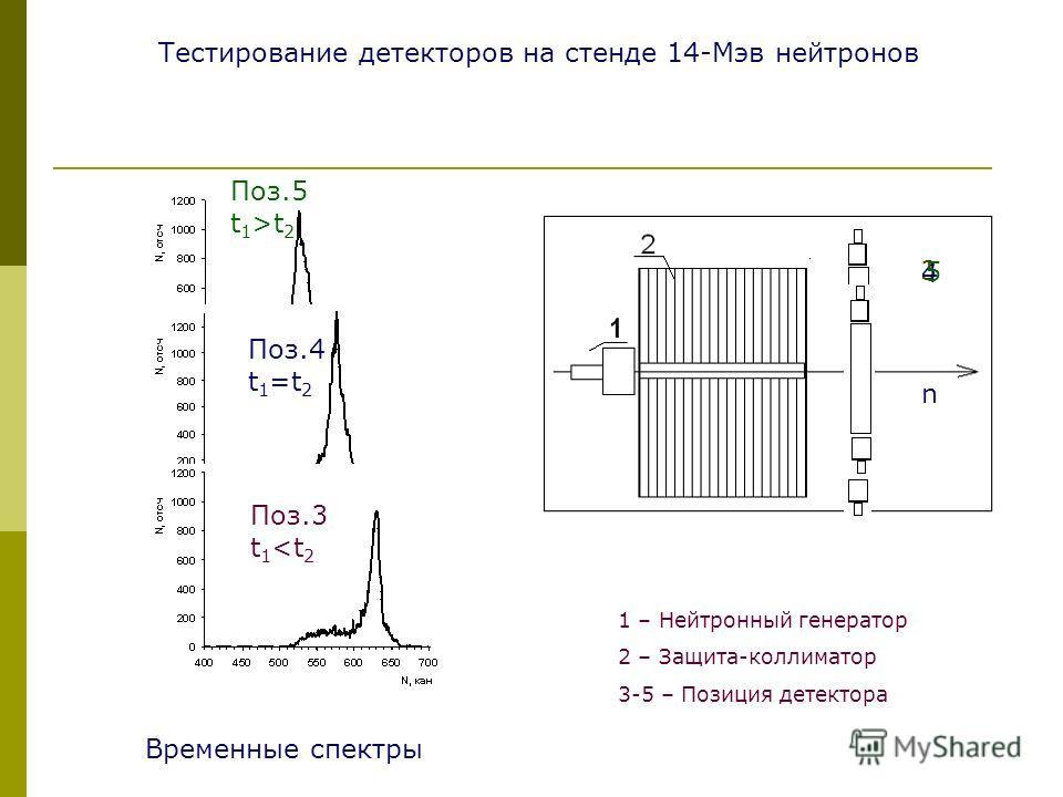 Поз.3 t 1 t 2 n 1 – Нейтронный генератор 2 – Защита-коллиматор 3-5 – Позиция детектора Тестирование детекторов на стенде 14-Мэв нейтронов Временные спектры 3 4 5 n