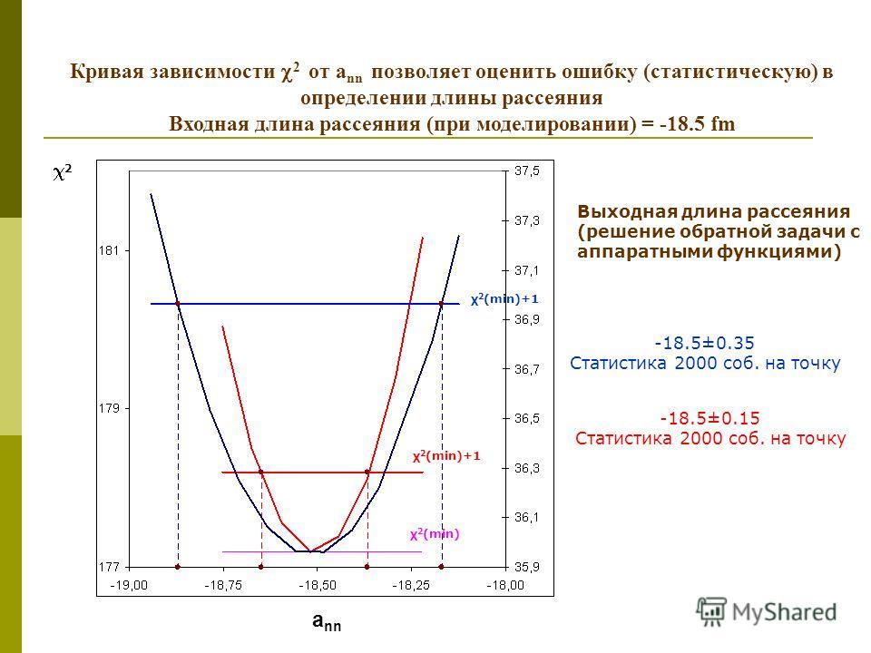 a nn Кривая зависимости 2 от a nn позволяет оценить ошибку (статистическую) в определении длины рассеяния Входная длина рассеяния (при моделировании) = -18.5 fm χ 2 (min)+1 χ 2 (min) χ 2 (min)+1 -18.5±0.35 Статистика 2000 соб. на точку -18.5±0.15 Ста
