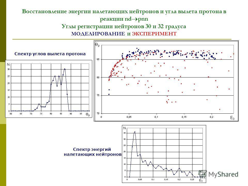 Восстановление энергии налетающих нейтронов и угла вылета протона в реакции nd pnn Углы регистрации нейтронов 30 и 32 градуса МОДЕЛИРОВАНИЕ и ЭКСПЕРИМЕНТ N E0E0 p N p E0E0 Спектр углов вылета протона Спектр энергий налетающих нейтронов