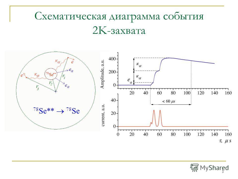 5 Схематическая диаграмма события 2K-захвата 78 Se ** 78 Se