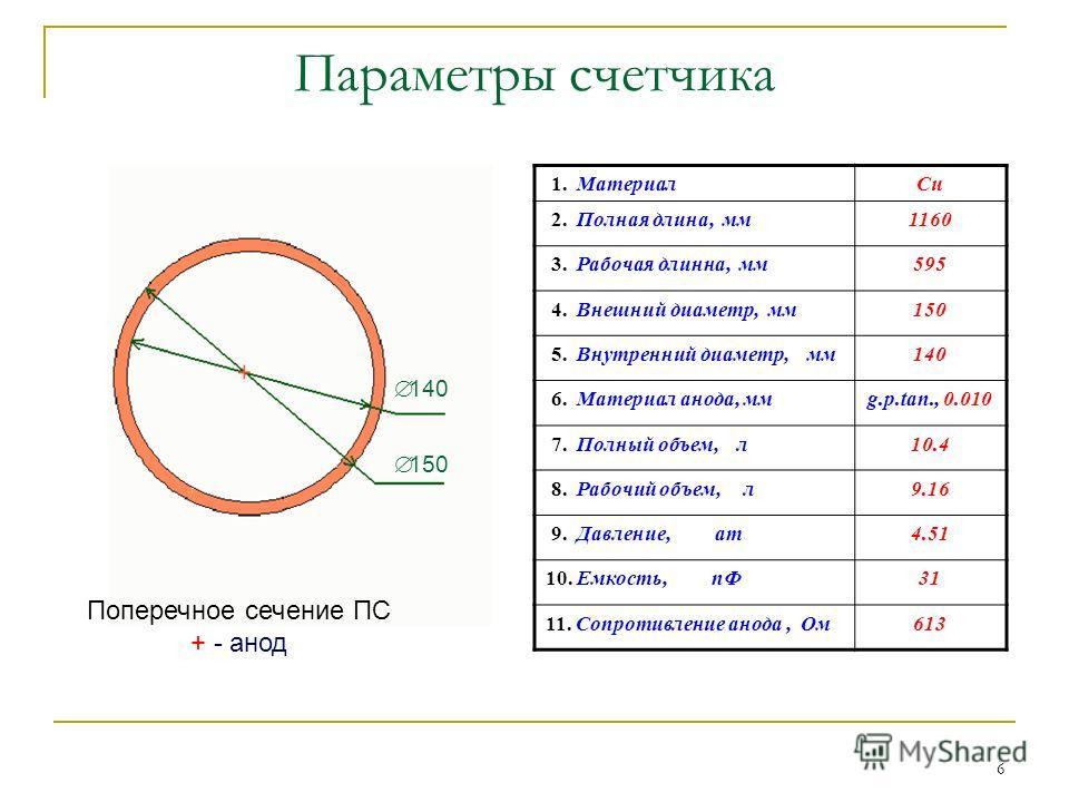 6 Параметры счетчика 1. МатериалCu 2. Полная длина, мм1160 3. Рабочая длинна, мм595 4. Внешний диаметр, мм150 5. Внутренний диаметр, мм140 6. Материал анода, ммg.p.tan., 0.010 7. Полный объем, л10.410.4 8. Рабочий объем, л9.16 9. Давление, ат4.51 10.