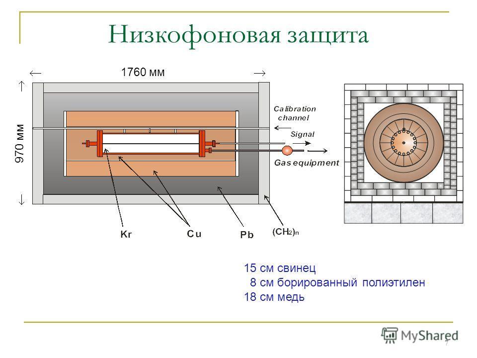 7 Низкофоновая защита 1760 мм 970 мм 15 см свинец 8 см борированный полиэтилен 18 см медь
