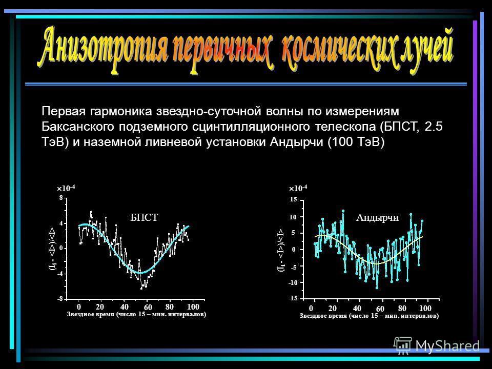 Первая гармоника звездно-суточной волны по измерениям Баксанского подземного сцинтилляционного телескопа (БПСТ, 2.5 ТэВ) и наземной ливневой установки Андырчи (100 ТэВ) БПСТ 02040 60 80100 Звездное время (число 15 – мин. интервалов) 8 4 0 -4 -8 (I i