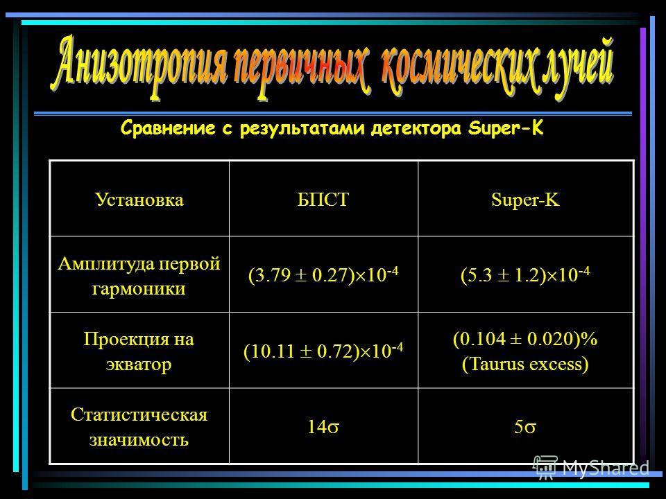 УстановкаБПСТSuper-K Амплитуда первой гармоники (3.79 0.27) 10 -4 (5.3 1.2) 10 -4 Проекция на экватор (10.11 0.72) 10 -4 (0.104 ± 0.020)% (Taurus excess) Статистическая значимость 14 5 Сравнение с результатами детектора Super-K