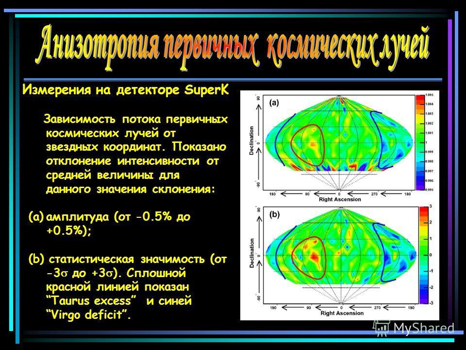 Зависимость потока первичных космических лучей от звездных координат. Показано отклонение интенсивности от средней величины для данного значения склонения: (a)амплитуда (от -0.5% до +0.5%); (b) статистическая значимость (от -3 до +3 ). Сплошной красн