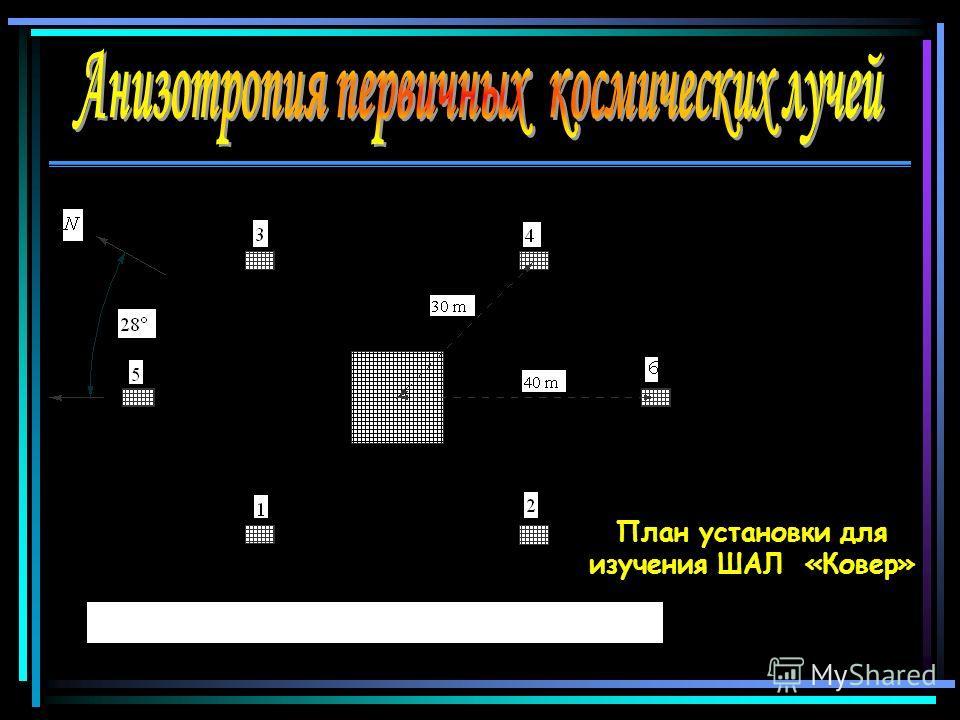 План установки для изучения ШАЛ «Ковер»