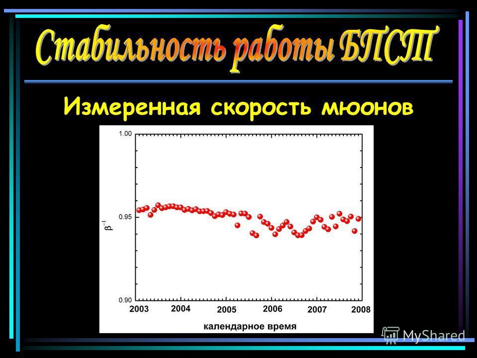 Измеренная скорость мюонов