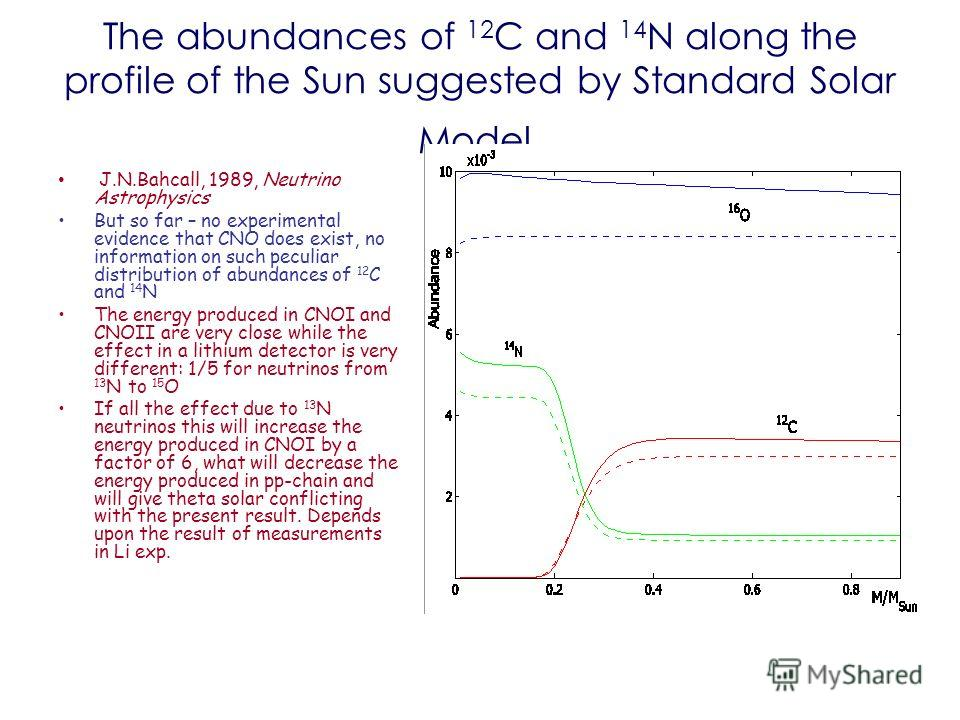 The abundances of 12 C and 14 N along the profile of the Sun suggested by Standard Solar Model. J.N.Bahcall, 1989, Neutrino Astrophysics But so far – no experimental evidence that CNO does exist, no information on such peculiar distribution of abunda