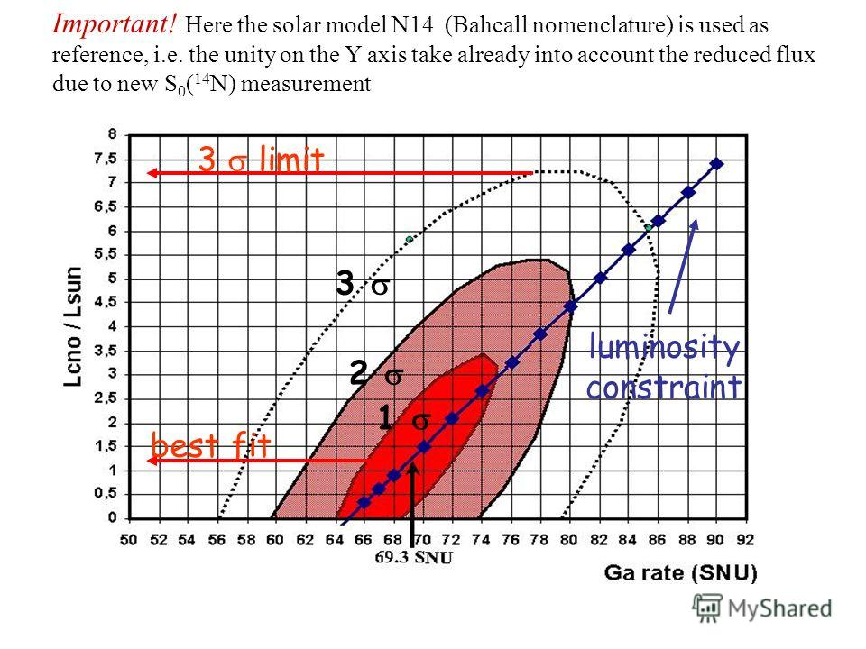 Important! Here the solar model N14 (Bahcall nomenclature) is used as reference, i.e. the unity on the Y axis take already into account the reduced flux due to new S 0 ( 14 N) measurement 3 2 1 best fit 3 limit luminosity constraint