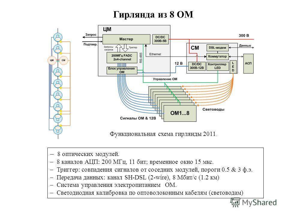 Гирлянда из 8 ОМ Функциональная схема гирлянды 2011. – 8 оптических модулей. – 8 каналов АЦП: 200 МГц, 11 бит; временное окно 15 мкс. – Триггер: совпадения сигналов от соседних модулей, пороги 0.5 & 3 ф.э. – Передача данных: канал SH-DSL (2-wire), 8