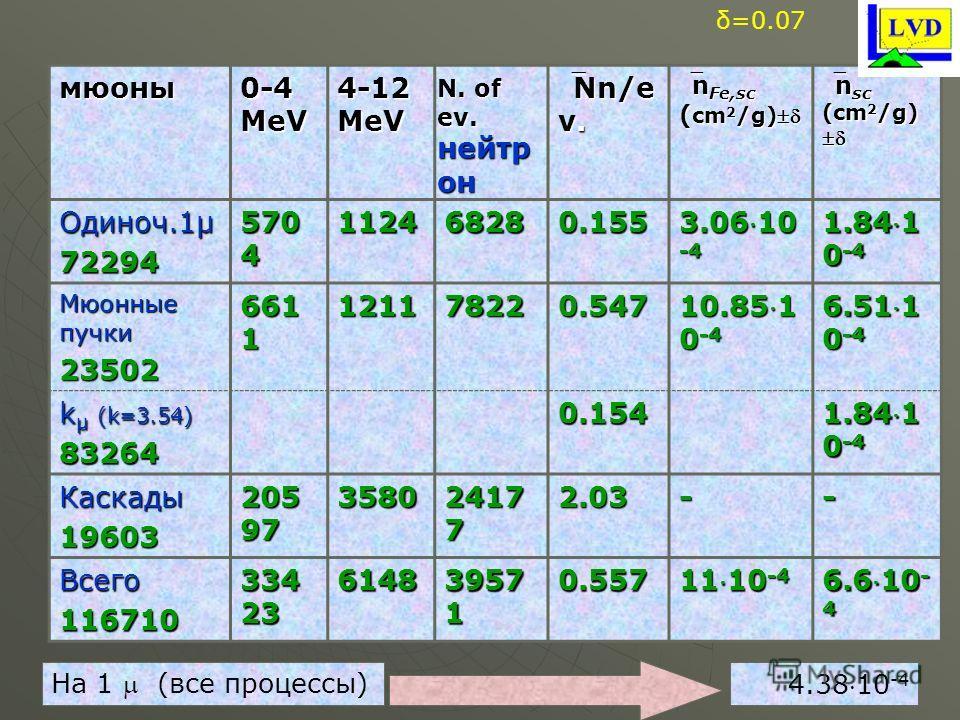 мюоны 0-4 MeV 4-12 MeV N. of ev. нейтр он Nn/e v.Nn/e v. n Fe,sc ( cm 2 /g)n Fe,sc ( cm 2 /g) n sc (cm 2 /g)n sc (cm 2 /g) Одиноч.1µ 72294 570 4 112468280.155 3.0610 -4 1.841 0 -4 Мюонные пучки 23502 661 1 121178220.547 10.851 0 -4 6.511 0 -4 k µ (k=