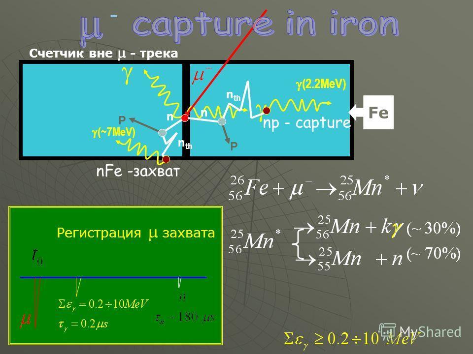 Счетчик вне - трека Fe Регистрация захвата - - nFe -захват np - capture P P n n n th (~7MeV) (2.2MeV)