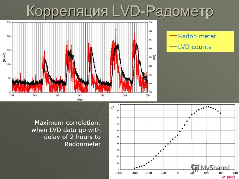 Корреляция LVD-Радометр Radon meter LVD counts Maximum correlation: when LVD data go with delay of 2 hours to Radonmeter