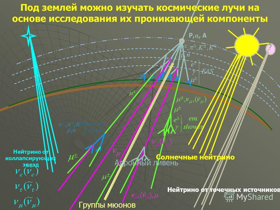 Нейтрино от коллапсирующих звезд P,, A ? Нейтрино от точечных источников Солнечные нейтрино Группы мюонов Адронный ливень Под землей можно изучать космические лучи на основе исследования их проникающей компоненты