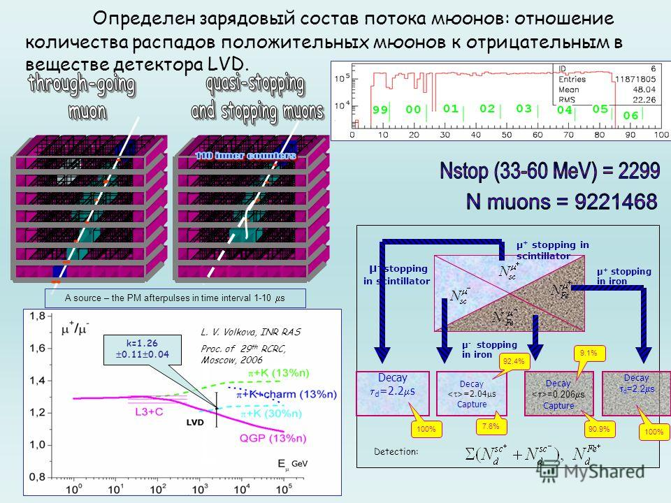 Определен зарядовый состав потока мюонов: отношение количества распадов положительных мюонов к отрицательным в веществе детектора LVD. L. V. Volkova, INR RAS Proc. of 29 th RCRC, Moscow, 2006 k=1.26 0.11 0.04 Decay d =2.2 s Decay =2.04 s Capture Deca