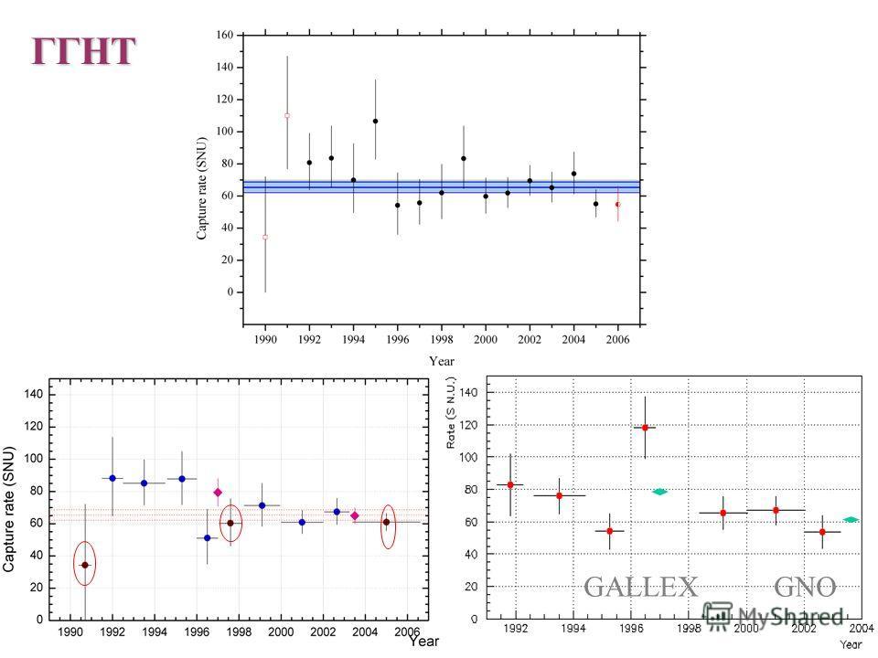 Результаты семи солнечных нейтринных экспериментов и сравнение с предсказаниями стандартных солнечных моделей и с предсказаниями стандартных солнечных моделей и расчеты солнечных моделей The measured electron neutrino pp flux at Earth of (3.23 +0.76