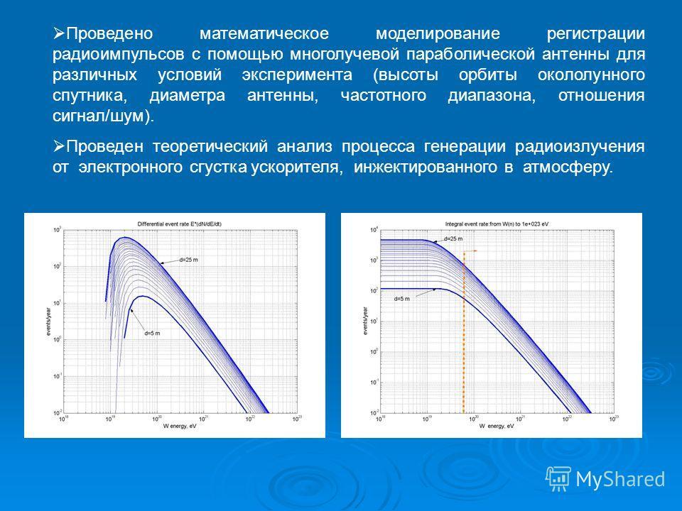 Проведено математическое моделирование регистрации радиоимпульсов с помощью многолучевой параболической антенны для различных условий эксперимента (высоты орбиты окололунного спутника, диаметра антенны, частотного диапазона, отношения сигнал/шум). Пр