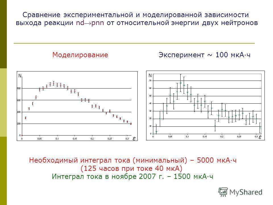 Сравнение экспериментальной и моделированной зависимости выхода реакции ndpnn от относительной энергии двух нейтронов МоделированиеЭксперимент ~ 100 мкА·ч Необходимый интеграл тока (минимальный) – 5000 мкА·ч (125 часов при токе 40 мкА) Интеграл тока