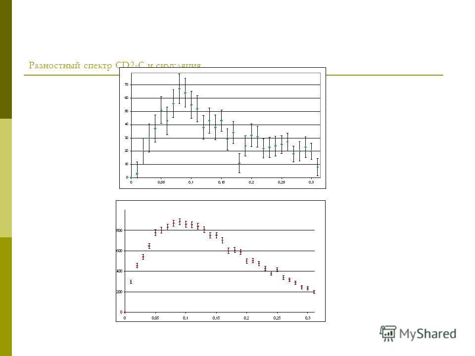 Разностный спектр CD2-C и симуляция