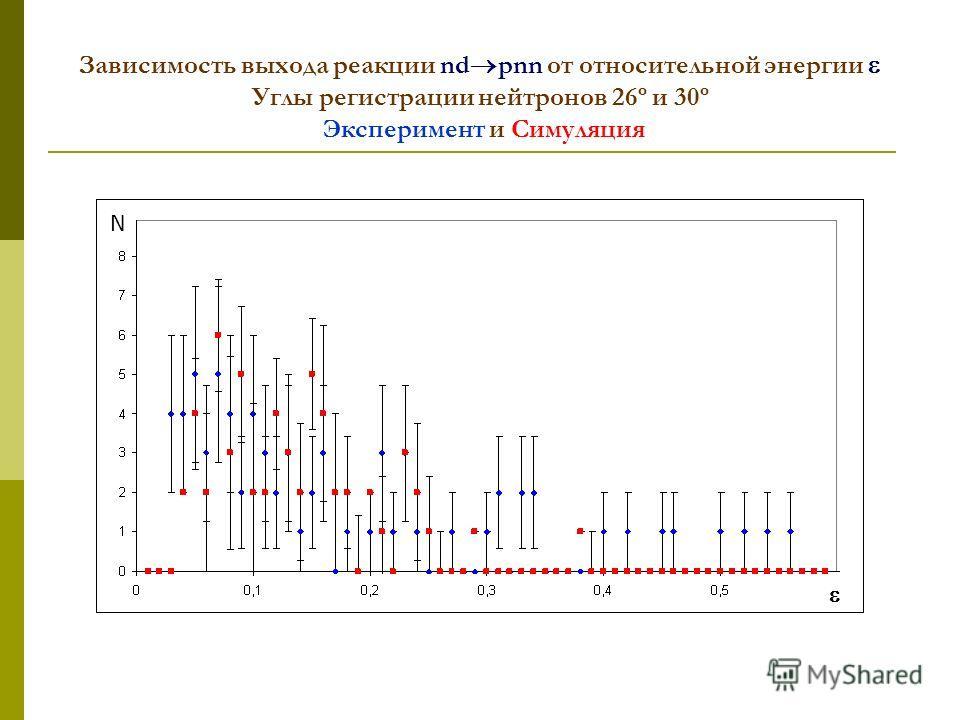 Зависимость выхода реакции nd pnn от относительной энергии Углы регистрации нейтронов 26º и 30º Эксперимент и Симуляция N