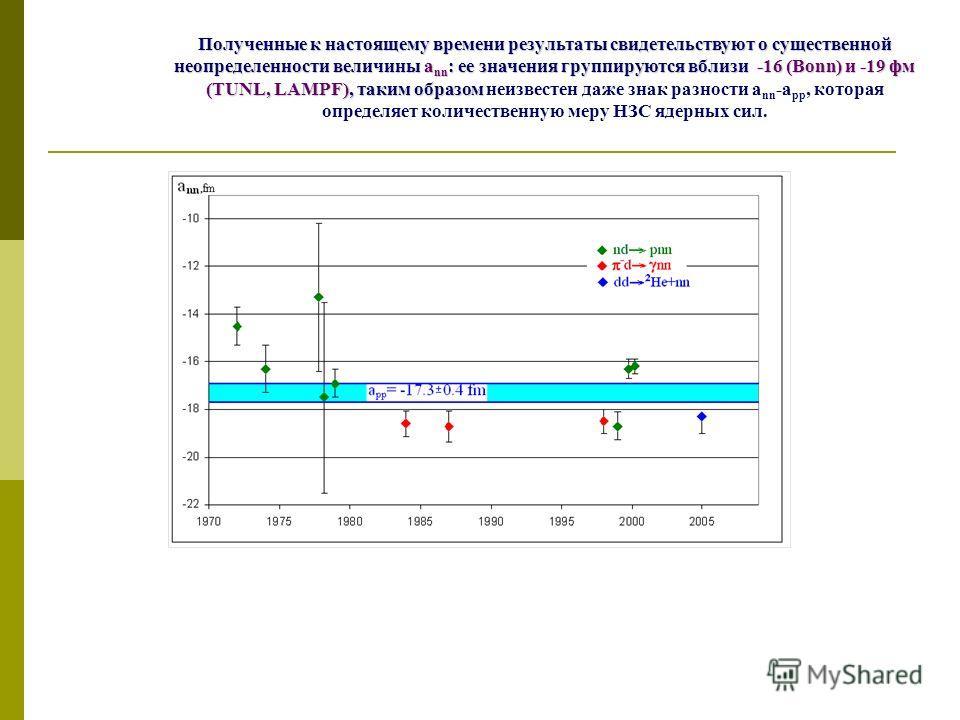 Полученные к настоящему времени результаты свидетельствуют о существенной неопределенности величины a nn : ее значения группируются вблизи -16 (Bonn) и -19 фм (TUNL, LAMPF), таким образом Полученные к настоящему времени результаты свидетельствуют о с
