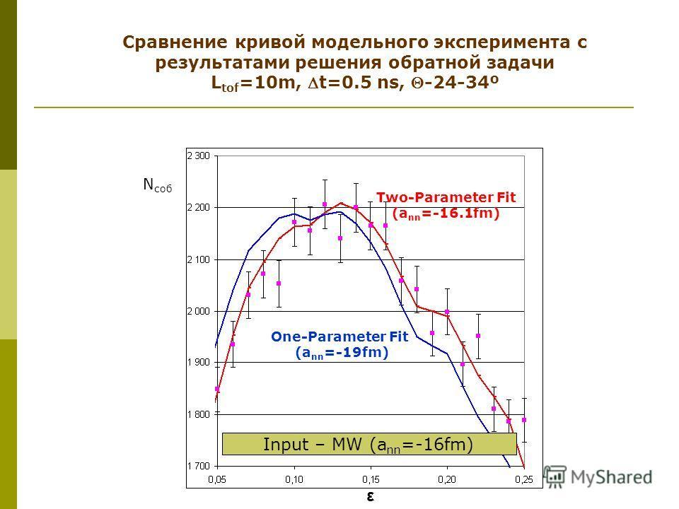 ε Two-Parameter Fit (a nn =-16.1fm) One-Parameter Fit (a nn =-19fm) Input – MW (a nn =-16fm) Сравнение кривой модельного эксперимента с результатами решения обратной задачи L tof =10m, t=0.5 ns, -24-34º N соб