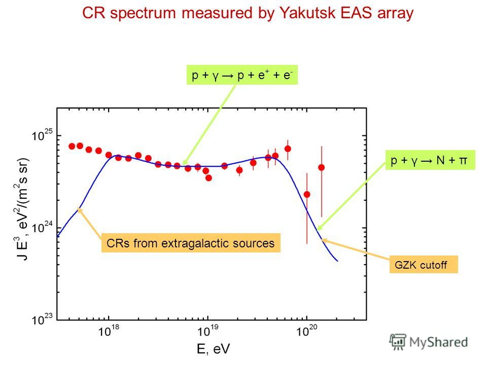 CR spectrum measured by Yakutsk EAS array внегалактические источники GZK cutoff p + γ p + e + + e - p + γ N + π CRs from extragalactic sources