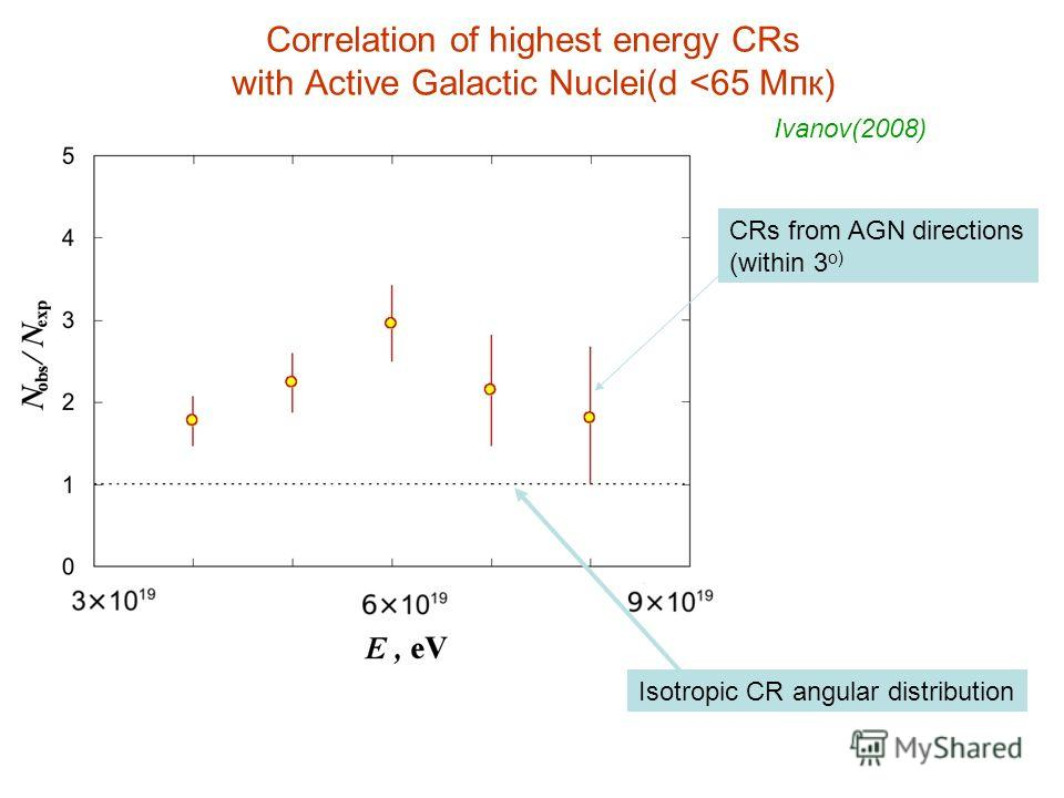 Correlation of highest energy CRs with Active Galactic Nuclei(d