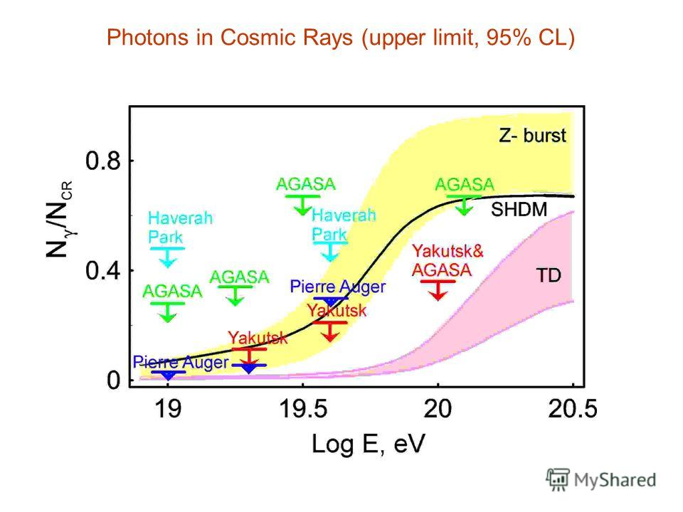 Photons in Cosmic Rays (upper limit, 95% CL)