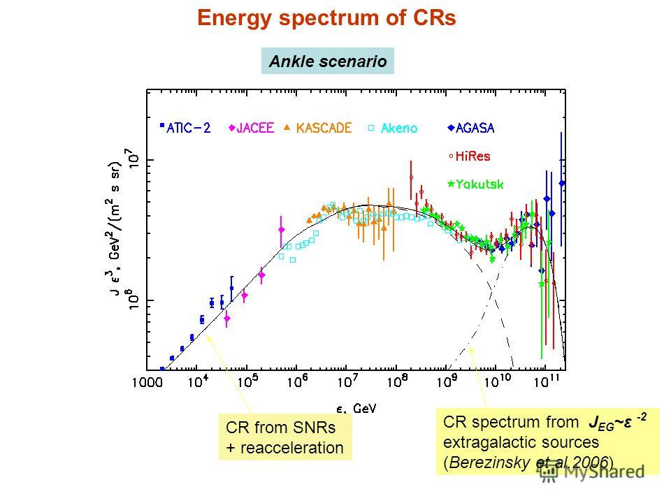 CR spectrum from J EG ~ε -2 extragalactic sources (Berezinsky et al.2006) CR from SNRs + reacceleration Energy spectrum of CRs Ankle scenario