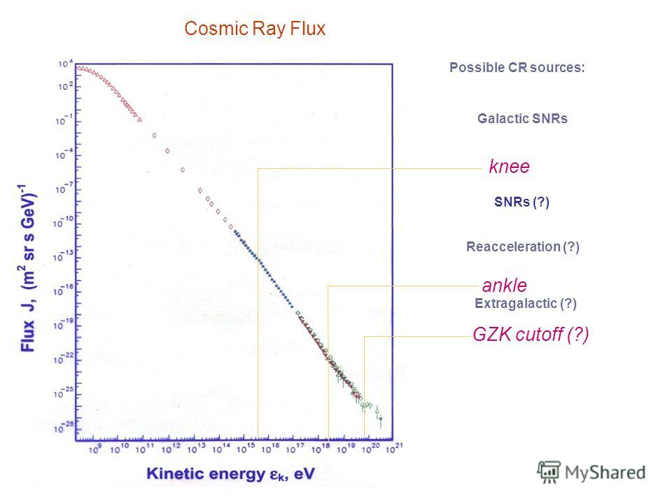 Cosmic Ray Flux knee ankle GZK cutoff (?) Possible CR sources: Galactic SNRs Reacceleration (?) Extragalactic (?) SNRs (?)