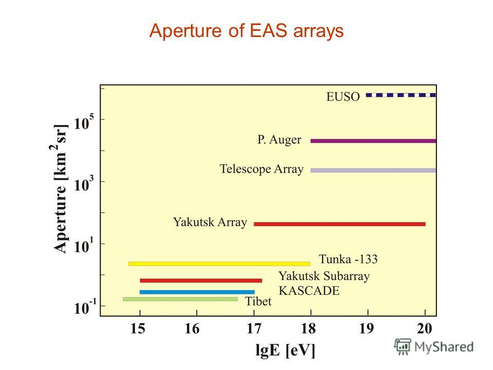 Aperture of EAS arrays