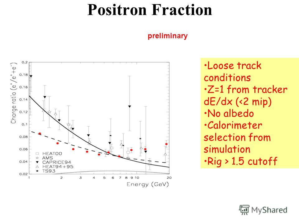 Positron Fraction Loose track conditions Z=1 from tracker dE/dx ( 1.5 cutoff preliminary