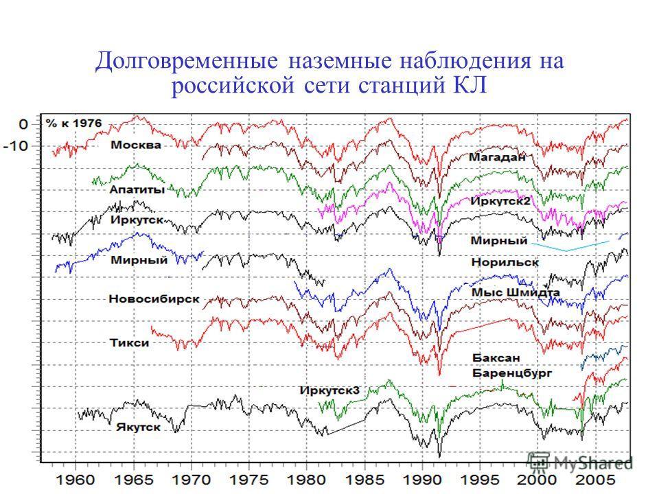 Долговременные наземные наблюдения на российской сети станций КЛ