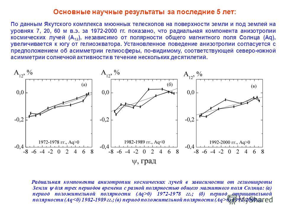 Радиальная компонента анизотропии космических лучей в зависимости от гелиошироты Земли для трех периодов времени с разной полярностью общего магнитного поля Солнца: (а) период положительной полярности (Аq>0) 1972-1978 гг.; (б) период отрицательной по