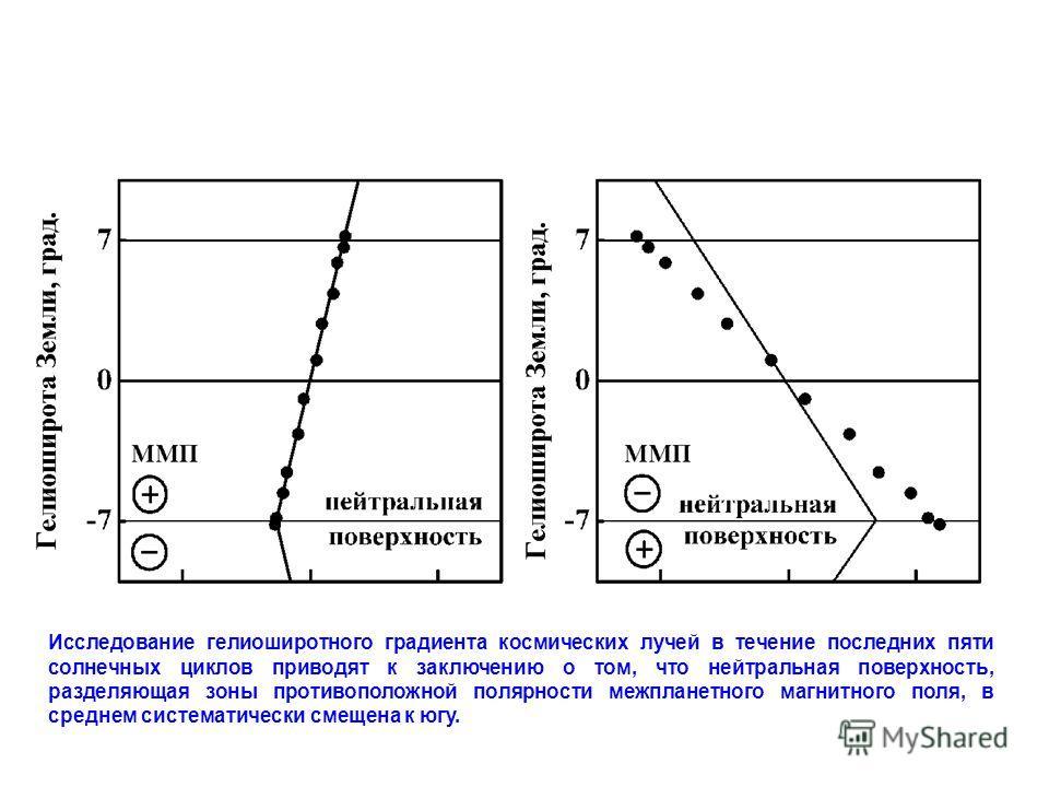 Исследование гелиоширотного градиента космических лучей в течение последних пяти солнечных циклов приводят к заключению о том, что нейтральная поверхность, разделяющая зоны противоположной полярности межпланетного магнитного поля, в среднем системати