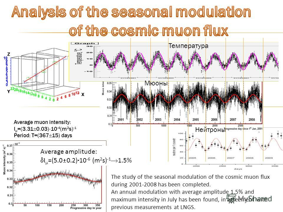 Average muon intensity: I µ =(3.31 0.03) 10 -4 (m 2 s) -1 Period: T=(367 15) days The study of the seasonal modulation of the cosmic muon flux during 2001-2008 has been completed. An annual modulation with average amplitude 1.5% and maximum intensity
