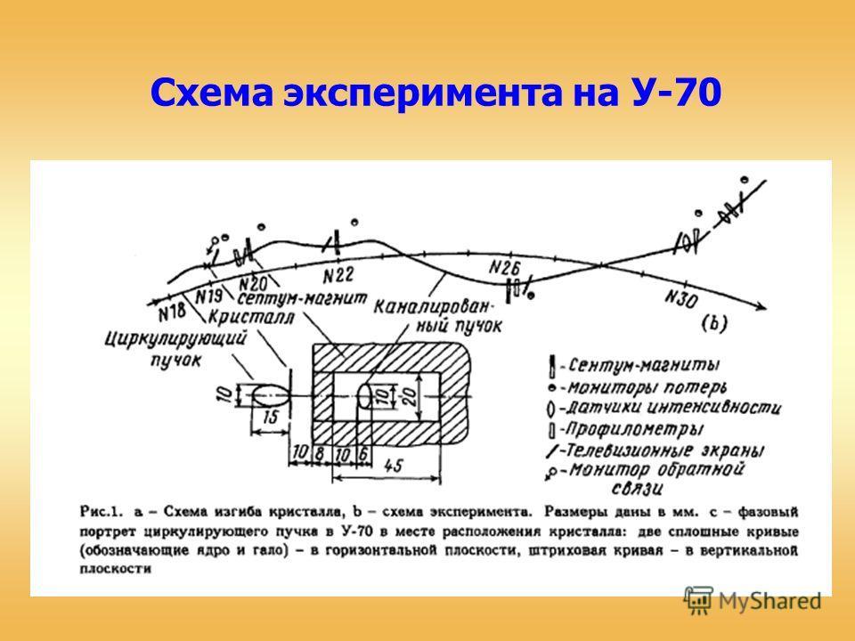 Схема эксперимента на У-70