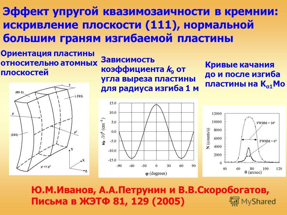 Эффект упругой квазимозаичности в кремнии: искривление плоскости (111), нормальной большим граням изгибаемой пластины Кривые качания до и после изгиба пластины на K α1 Mo Ю.М.Иванов, А.А.Петрунин и В.В.Скоробогатов, Письма в ЖЭТФ 81, 129 (2005) Завис
