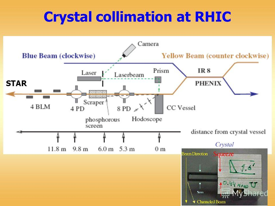 Crystal collimation at RHIC STAR