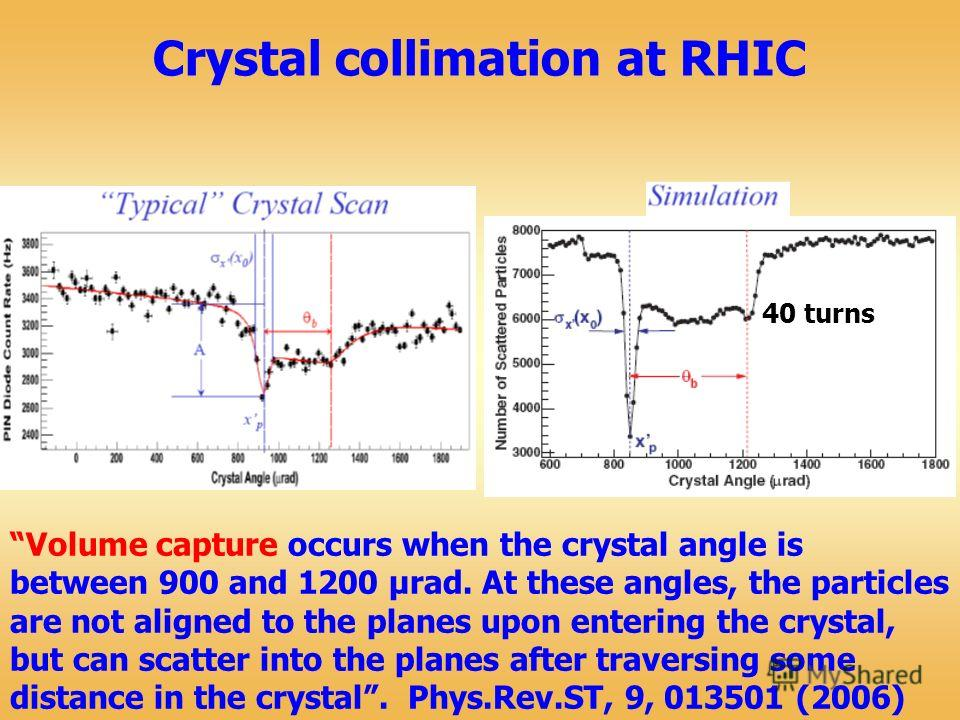 Volume capture occurs when the crystal angle is between 900 and 1200 μrad. At these angles, the particles are not aligned to the planes upon entering the crystal, but can scatter into the planes after traversing some distance in the crystal. Phys.Rev