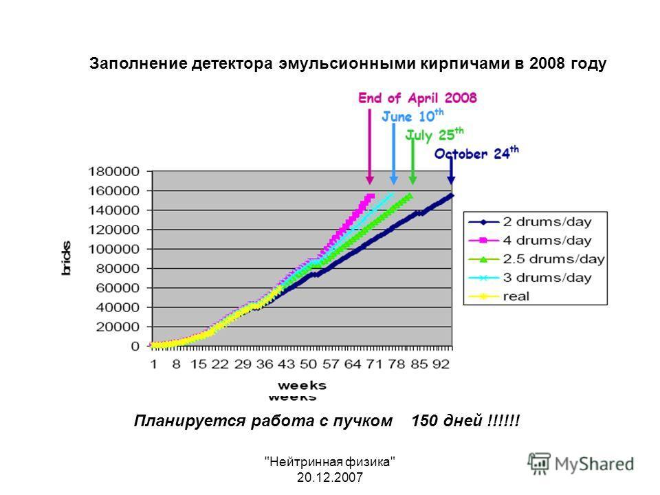Нейтринная физика 20.12.2007 Заполнение детектора эмульсионными кирпичами в 2008 году Планируется работа с пучком 150 дней !!!!!!
