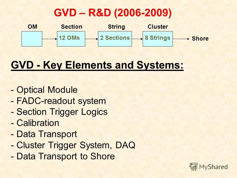GVD – R&D (2006-2009) GVD - Key Elements and Systems: - Optical Module - FADC-readout system - Section Trigger Logics - Calibration - Data Transport - Cluster Trigger System, DAQ - Data Transport to Shore OM 12 OMs2 Sections8 Strings Shore SectionStr