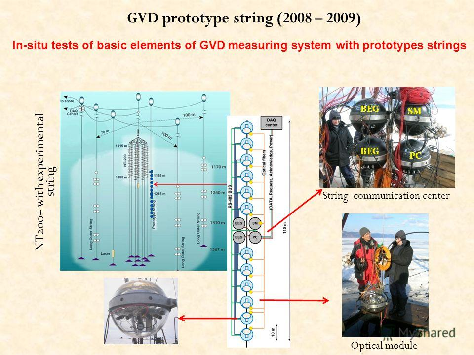 GVD prototype string (2008 – 2009) BEG PC SM NT200+ with experimental string String communication center Optical module In-situ tests of basic elements of GVD measuring system with prototypes strings