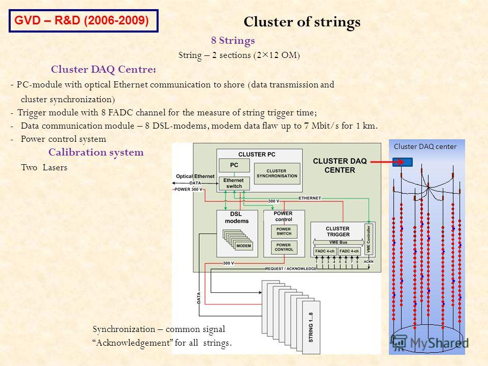 Cluster DAQ center Cluster of strings 8 Strings String – 2 sections (2×12 OM) Cluster DAQ Centre: - PC-module with optical Ethernet communication to shore (data transmission and cluster synchronization) - Trigger module with 8 FADC channel for the me