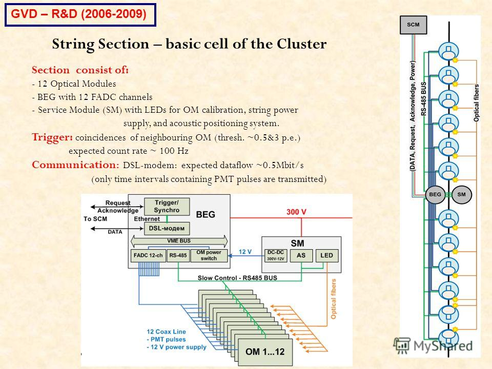 String Section – basic cell of the Cluster Section consist of: - 12 Optical Modules - BEG with 12 FADC channels - Service Module (SM) with LEDs for OM calibration, string power supply, and acoustic positioning system. Trigger: coincidences of neighbo