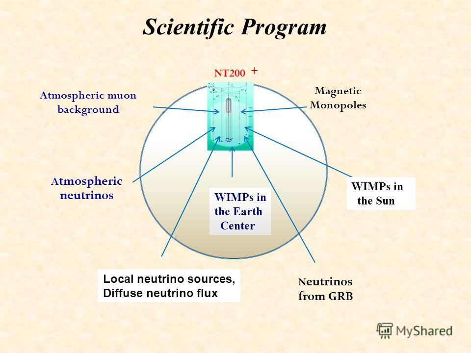Scientific Program A tmospheric neutrinos D iffuse neutrino flux WIMP from the Earth Center N eutrinos from GRB WIMP from the Sun NT200 Magnetic Monopoles Atmospheric muon background WIMPs in the Sun WIMPs in the Earth Center + Local neutrino sources