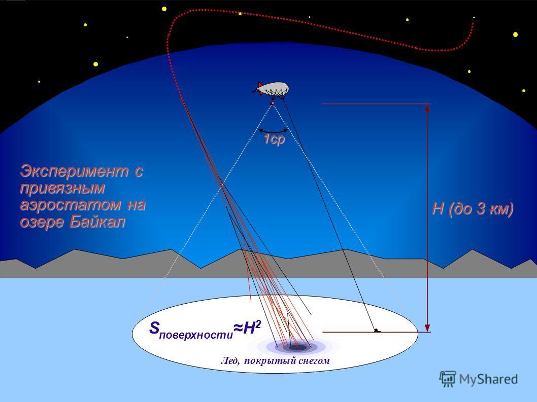 1ср Эксперимент с привязным аэростатом на озере Байкал S поверхностиH 2 H (до 3 км) Лед, покрытый снегом Схема эксперимента