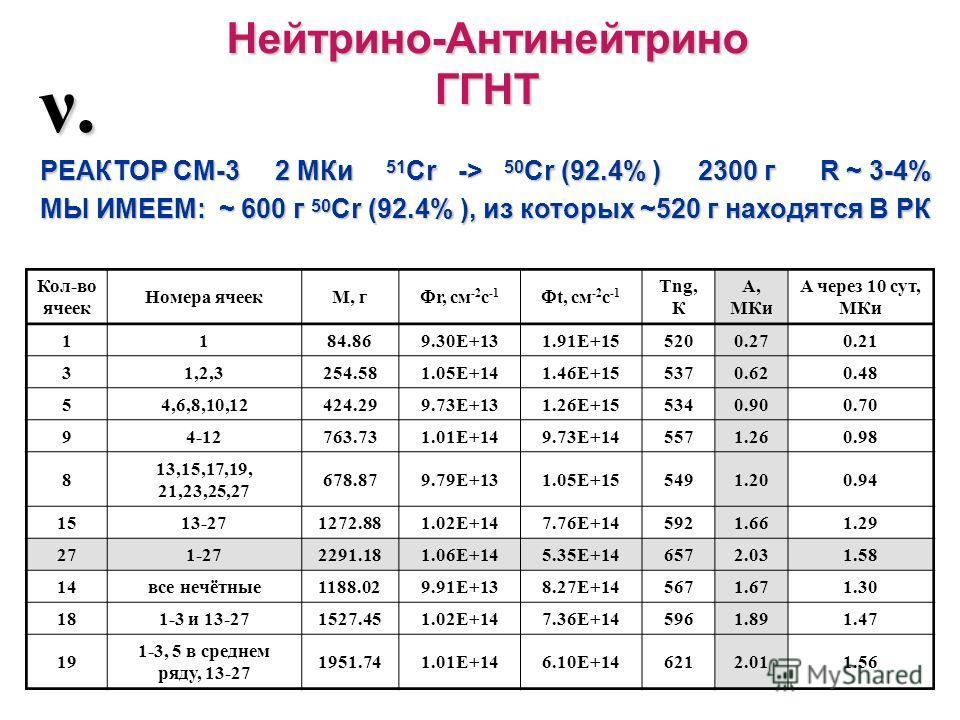 Нейтрино-АнтинейтриноГГНТ ν. РЕАКТОР СМ-3 2 МКи 51 Cr -> 50 Cr (92.4% ) 2300 г R ~ 3-4% МЫ ИМЕЕМ: ~ 600 г 50 Cr (92.4% ), из которых ~520 г находятся В РК Кол-во ячеек Номера ячеекM, г r, см -2 с -1 t, см -2 с -1 Tng, К A, МКи A через 10 сут, МКи 118